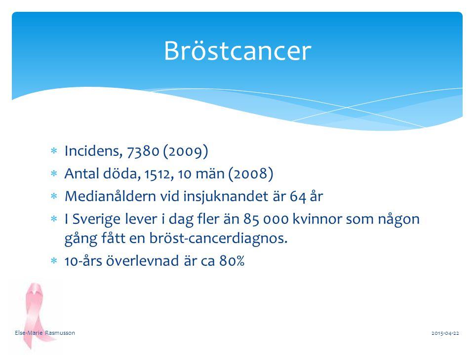  Incidens, 7380 (2009)  Antal döda, 1512, 10 män (2008)  Medianåldern vid insjuknandet är 64 år  I Sverige lever i dag fler än 85 000 kvinnor som