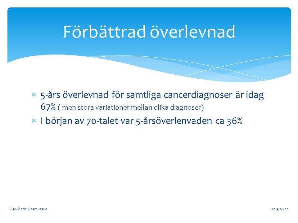  Prostatacancer ( 10 317)  Bröstcancer ( 7 380)  Hudcancer, ej malignt melanom ( 4829)  Tjocktarmscancer (4059)  Lungcancer (3579) De vanligaste cancersjukdomarna i Sverige Else-Marie Rasmusson2015-04-22