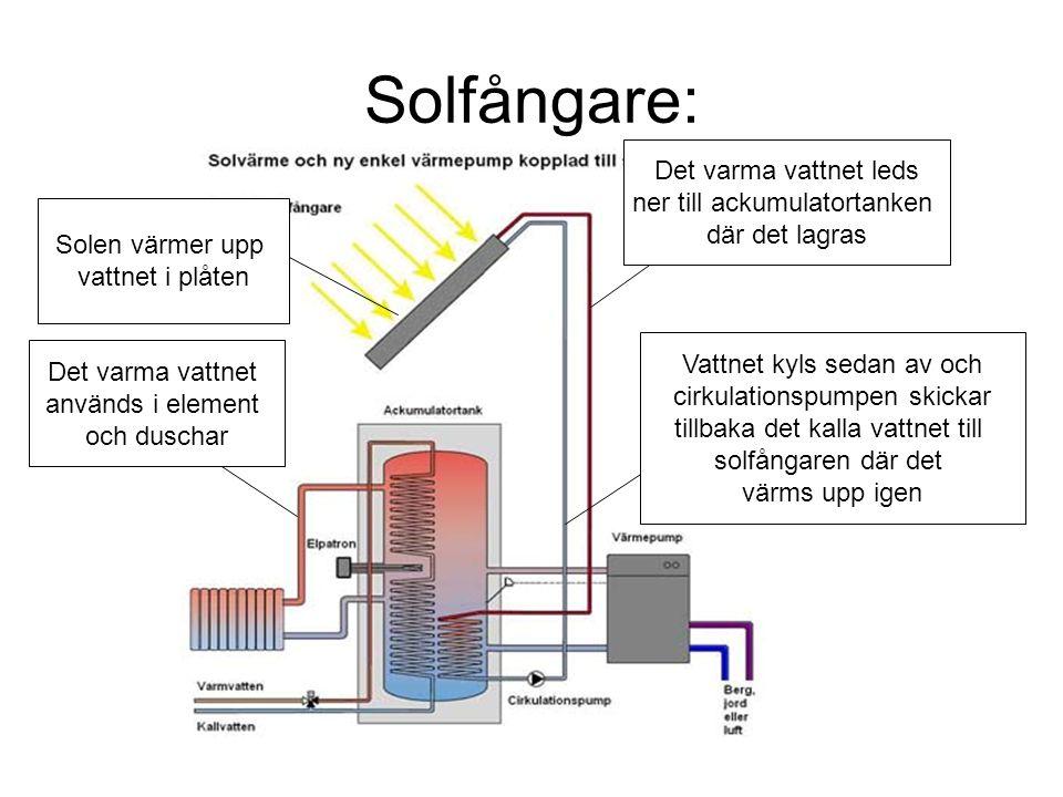 Solfångare: Solen värmer upp vattnet i plåten Det varma vattnet leds ner till ackumulatortanken där det lagras Det varma vattnet används i element och duschar Vattnet kyls sedan av och cirkulationspumpen skickar tillbaka det kalla vattnet till solfångaren där det värms upp igen