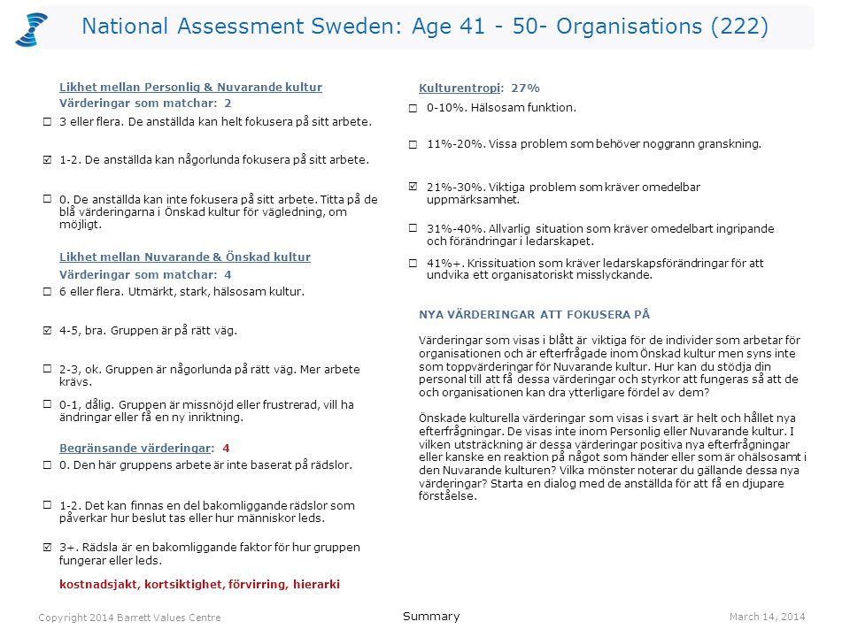 National Assessment Sweden: Age 41 - 50- Organisations (222) kostnadsjakt (L) 741(O) lagarbete 704(R) resultatinriktat 643(O) kortsiktighet (L) 541(O) engagemang 525(I) ansvar 494(I) förvirring (L) 493(O) hierarki (L) 483(O) humor/ glädje 475(O) anställdas hälsa 461(O) anställdas hälsa 1161(O) humor/ glädje 795(O) erkännande av anställda 782(R) balans hem/arbete 754(O) lagarbete 744(R) ekonomisk stabilitet 641(O) ansvar 624(I) anpassningsbarhet 594(I) gemensam vision 565(O) medarbetarengagemang 555(O) Values Plot March 14, 2014 Copyright 2014 Barrett Values Centre I = Individuell R = Relationsvärdering Understruket med svart = PV & CC Orange = PV, CC & DC Orange = CC & DC Blå = PV & DC P = Positiv L = Möjligtvis begränsande (vit cirkel) O = Organisationsvärdering S = Samhällsvärdering Värderingar som matchar PV - CC 2 CC - DC 4 PV - DC 3 Kulturentropi: Nuvarande kultur 27% familj 1142(R) humor/ glädje 985(I) ansvar 844(I) ärlighet 735(I) ekonomisk stabilitet 651(I) hälsa 621(I) omtanke 622(R) tar ansvar 624(R) vänskap 612(R) självständighet 604(I) NivåPersonliga värderingar (PV)Nuvarande kulturella värderingar (CC)Önskade kulturella värderingar (DC) 7 6 5 4 3 2 1 IRS (P)=6-4-0 IRS (L)=0-0-0IROS (P)=2-1-3-0 IROS (L)=0-0-4-0IROS (P)=2-2-6-0 IROS (L)=0-0-0-0
