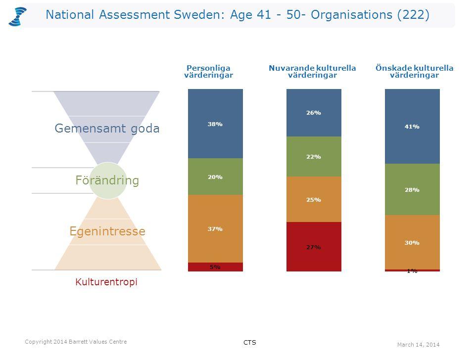 National Assessment Sweden: Age 41 - 50- Organisations (222) Antalet värderingar som kan vara begränsande valda av utvärderarna per nivå för Nuvarande kultur.