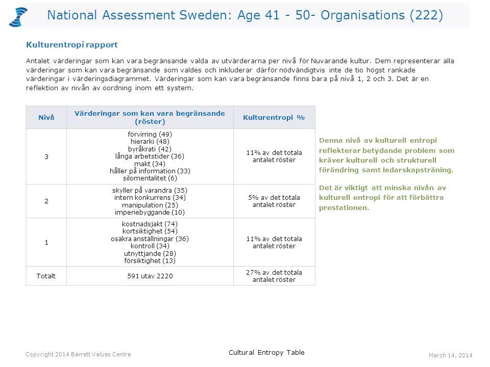 National Assessment Sweden: Age 41 - 50- Organisations (222) Röster: Nuvarande kulturRöster: Önskad kulturHopp anställdas hälsa4611670 erkännande av anställda347844 balans hem/arbete417534 långsiktighet84234 humor/ glädje477932 positiv attityd245329 coaching/ mentorskap123927 personlig utveckling204323 öppen kommunikation204323 tillit och förtroende93223 Ett värderingshopp inträffar när det är fler röster för en värdering gällande Önskad kultur än för en värdering gällande Nuvarande kultur.