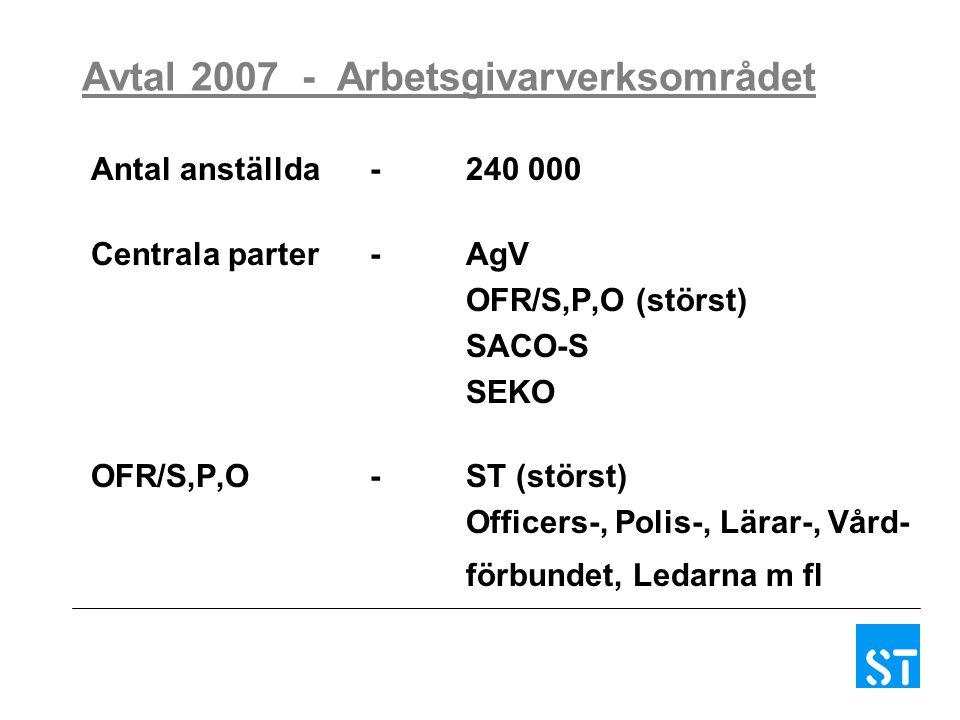Avtal 2007 - Arbetsgivarverksområdet Antal anställda-240 000 Centrala parter- AgV OFR/S,P,O (störst) SACO-S SEKO OFR/S,P,O -ST (störst) Officers-, Polis-, Lärar-, Vård- förbundet, Ledarna m fl