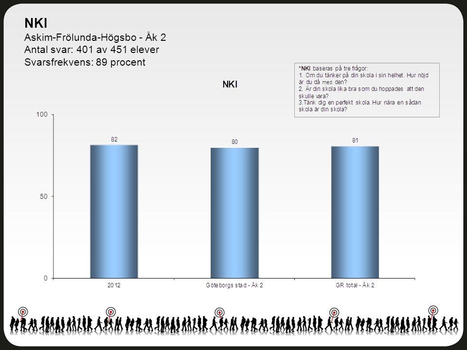 NKI Askim-Frölunda-Högsbo - Åk 2 Antal svar: 401 av 451 elever Svarsfrekvens: 89 procent