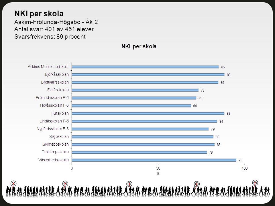 NKI per skola Askim-Frölunda-Högsbo - Åk 2 Antal svar: 401 av 451 elever Svarsfrekvens: 89 procent