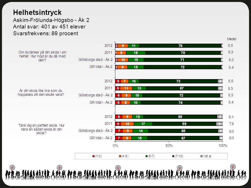 Helhetsintryck Askim-Frölunda-Högsbo - Åk 2 Antal svar: 401 av 451 elever Svarsfrekvens: 89 procent
