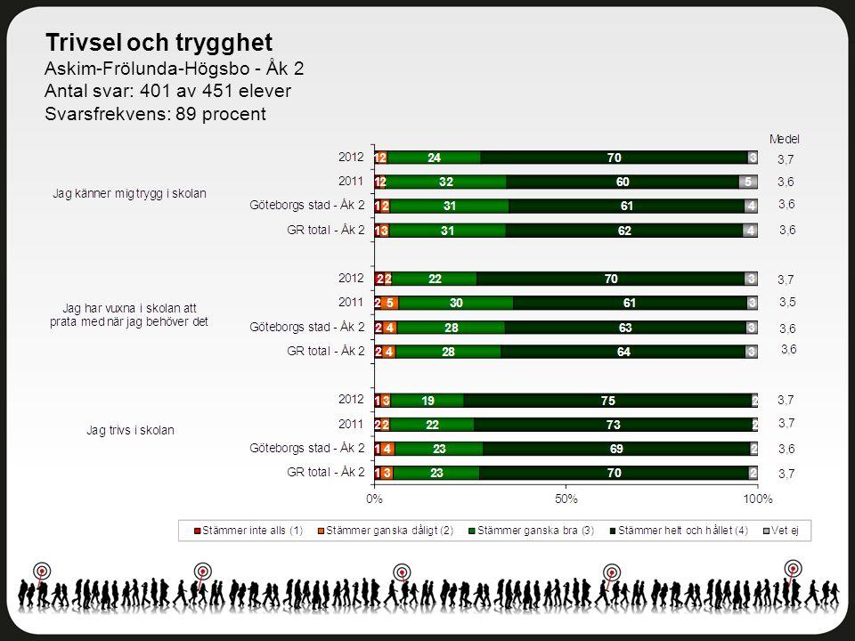 Trivsel och trygghet Askim-Frölunda-Högsbo - Åk 2 Antal svar: 401 av 451 elever Svarsfrekvens: 89 procent