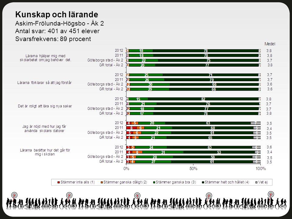 Kunskap och lärande Askim-Frölunda-Högsbo - Åk 2 Antal svar: 401 av 451 elever Svarsfrekvens: 89 procent