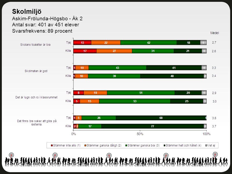 Skolmiljö Askim-Frölunda-Högsbo - Åk 2 Antal svar: 401 av 451 elever Svarsfrekvens: 89 procent