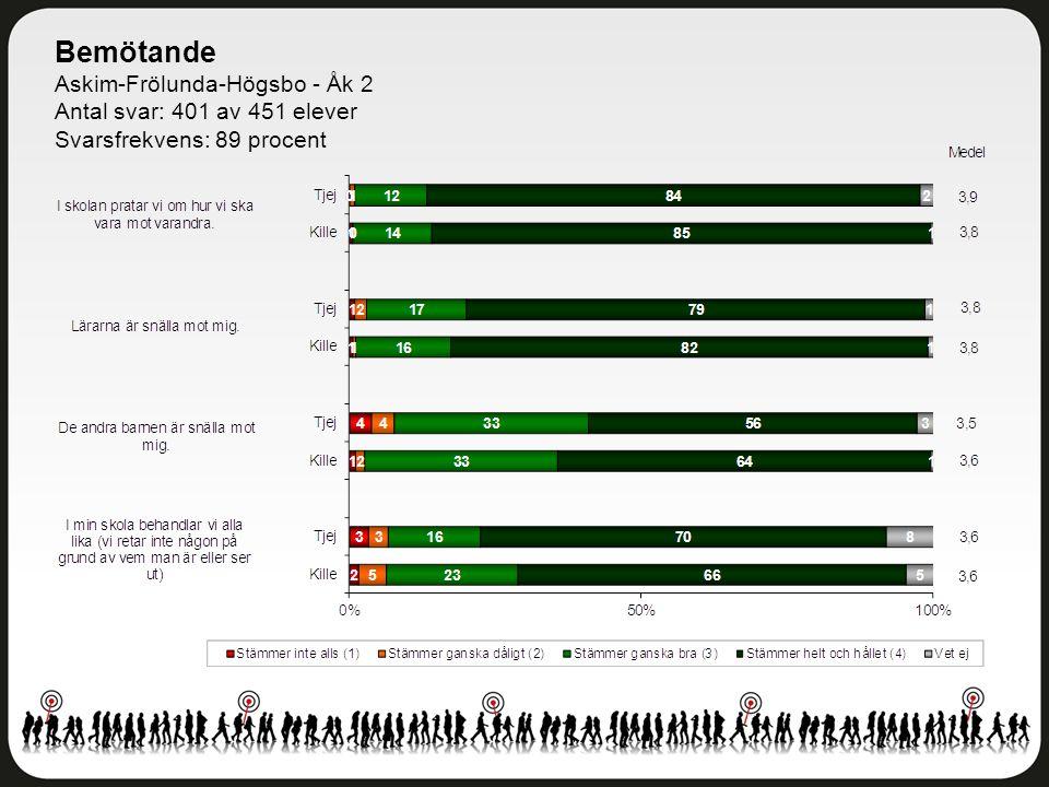 Bemötande Askim-Frölunda-Högsbo - Åk 2 Antal svar: 401 av 451 elever Svarsfrekvens: 89 procent