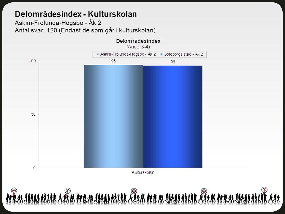 Delområdesindex - Kulturskolan Askim-Frölunda-Högsbo - Åk 2 Antal svar: 120 (Endast de som går i kulturskolan)