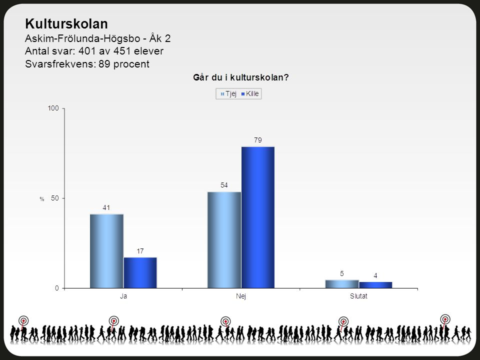 Kulturskolan Askim-Frölunda-Högsbo - Åk 2 Antal svar: 401 av 451 elever Svarsfrekvens: 89 procent