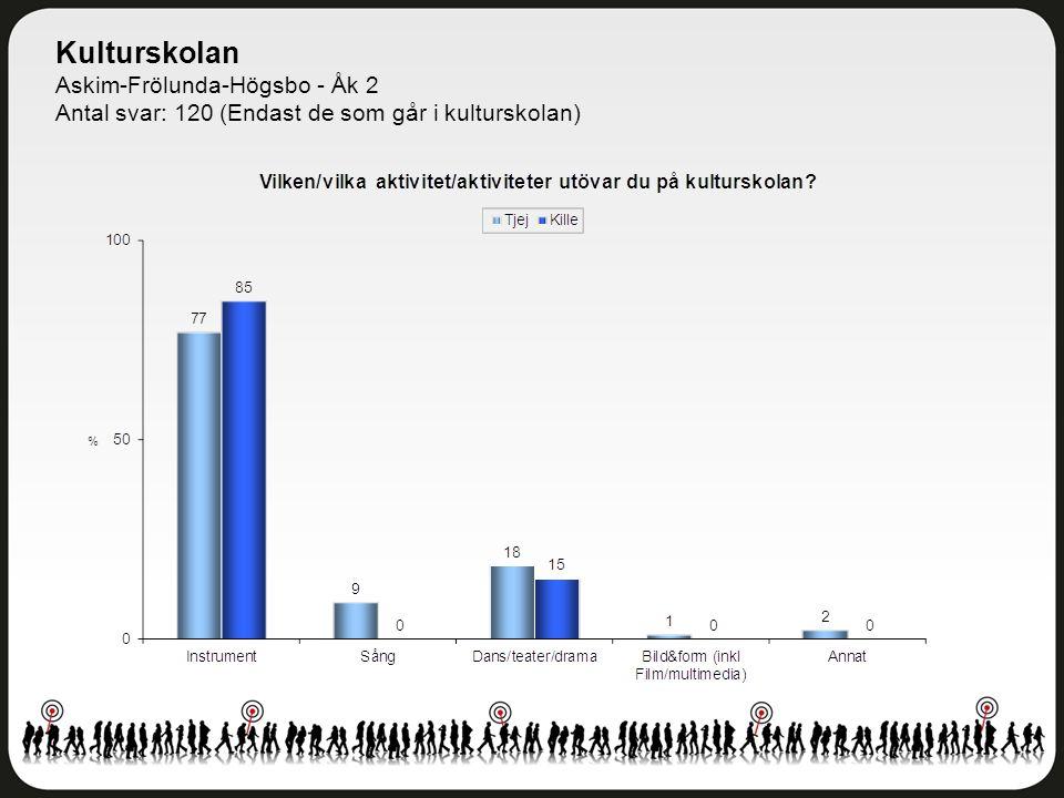 Kulturskolan Askim-Frölunda-Högsbo - Åk 2 Antal svar: 120 (Endast de som går i kulturskolan)