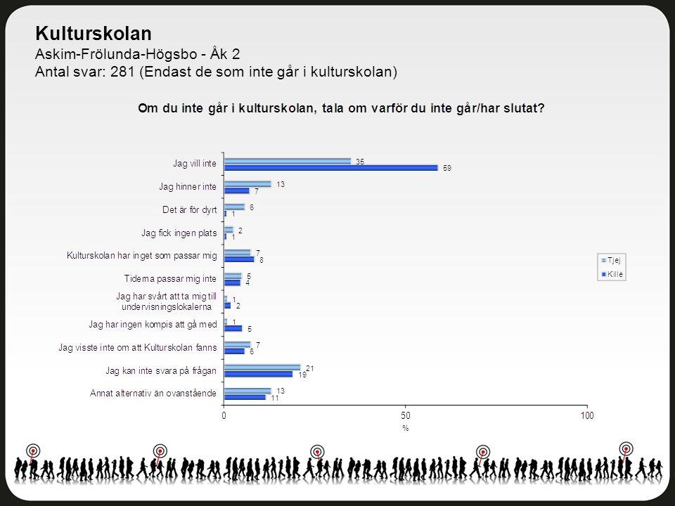 Kulturskolan Askim-Frölunda-Högsbo - Åk 2 Antal svar: 281 (Endast de som inte går i kulturskolan)