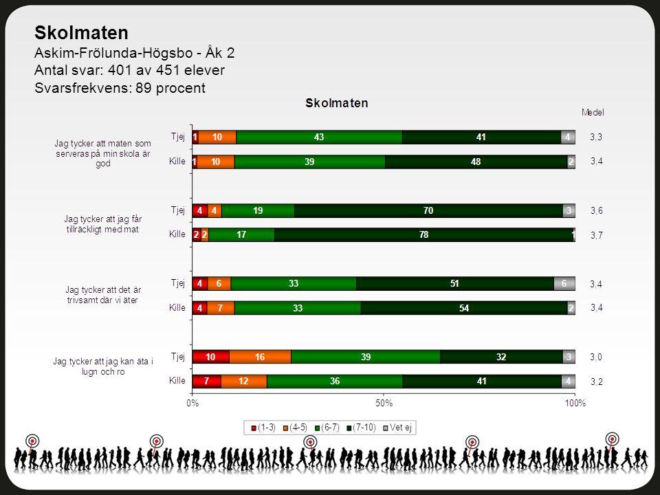 Skolmaten Askim-Frölunda-Högsbo - Åk 2 Antal svar: 401 av 451 elever Svarsfrekvens: 89 procent