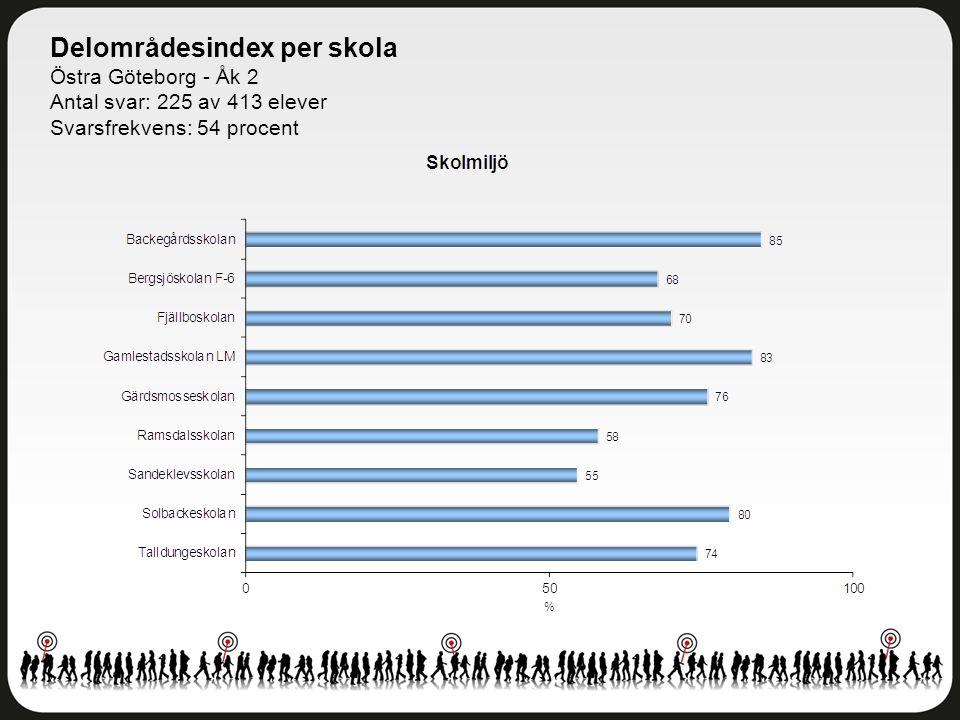 Delområdesindex per skola Östra Göteborg - Åk 2 Antal svar: 225 av 413 elever Svarsfrekvens: 54 procent