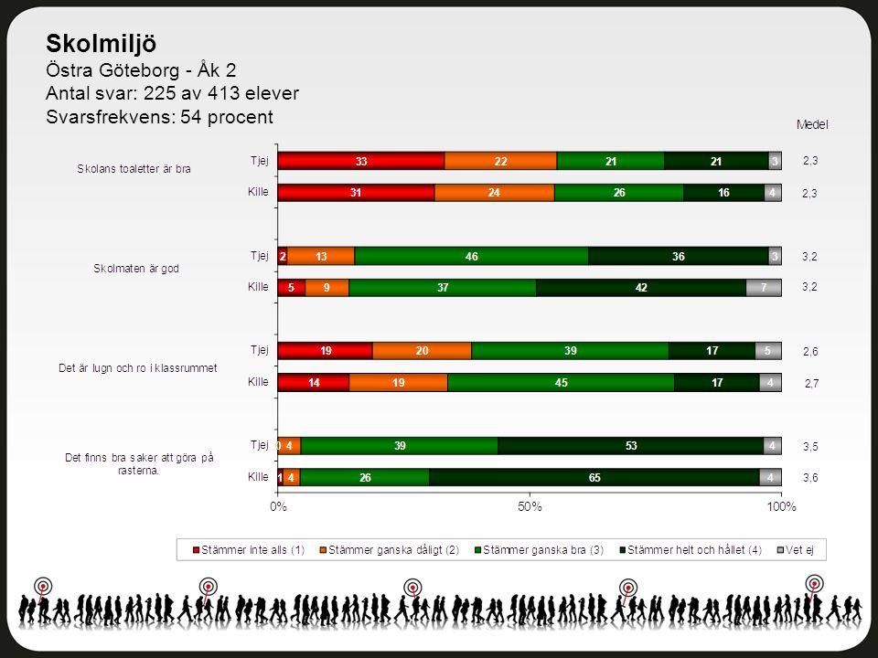 Skolmiljö Östra Göteborg - Åk 2 Antal svar: 225 av 413 elever Svarsfrekvens: 54 procent