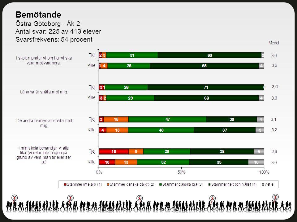 Bemötande Östra Göteborg - Åk 2 Antal svar: 225 av 413 elever Svarsfrekvens: 54 procent