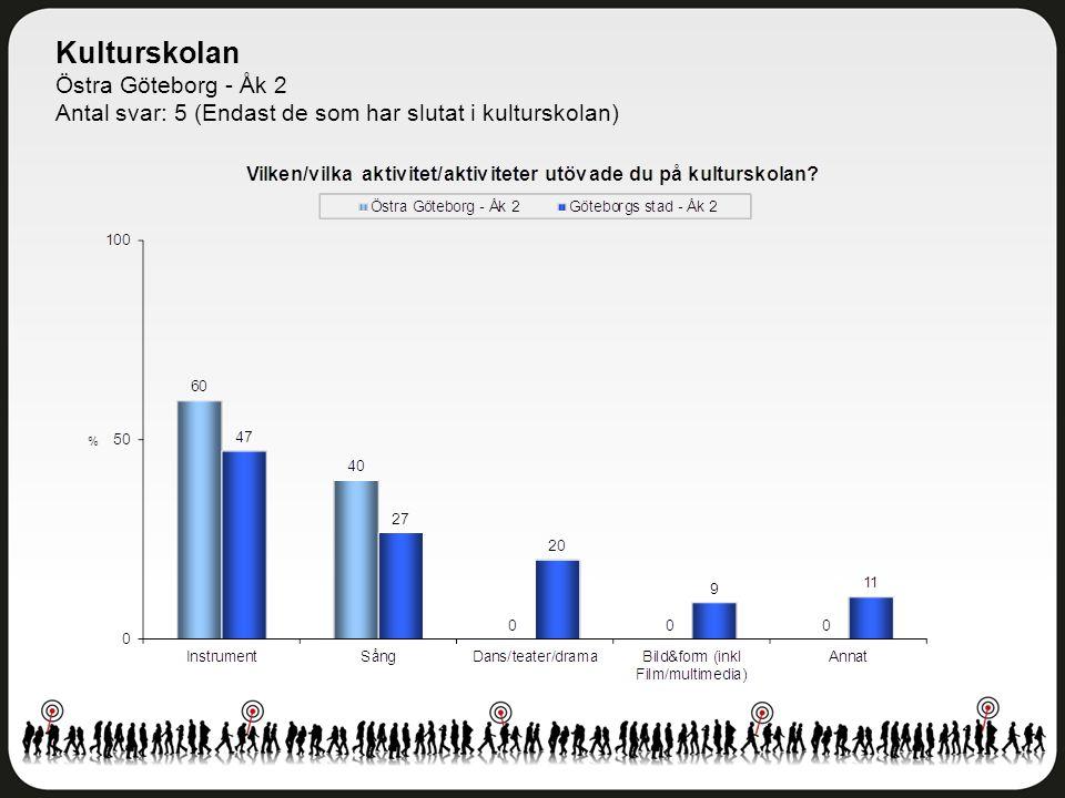 Kulturskolan Östra Göteborg - Åk 2 Antal svar: 5 (Endast de som har slutat i kulturskolan)