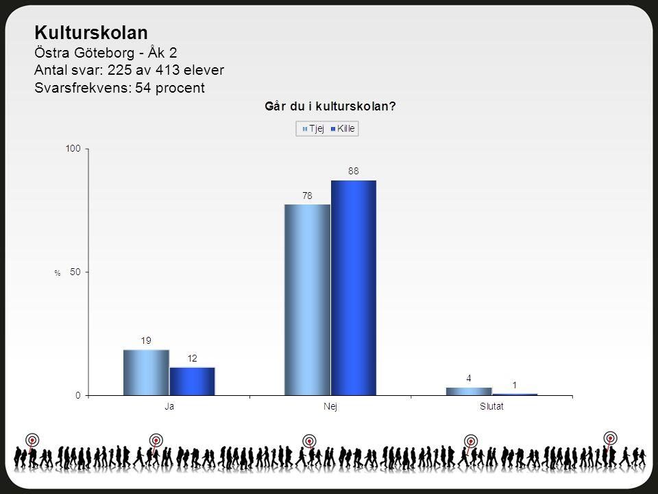 Kulturskolan Östra Göteborg - Åk 2 Antal svar: 225 av 413 elever Svarsfrekvens: 54 procent