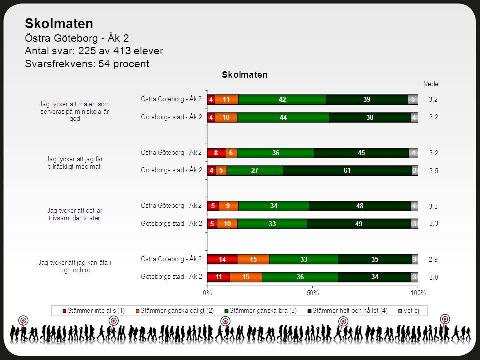 Skolmaten Östra Göteborg - Åk 2 Antal svar: 225 av 413 elever Svarsfrekvens: 54 procent