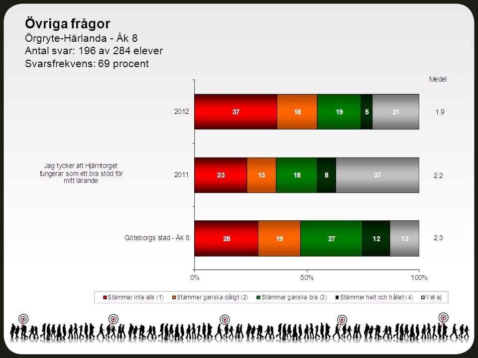 Övriga frågor Örgryte-Härlanda - Åk 8 Antal svar: 196 av 284 elever Svarsfrekvens: 69 procent