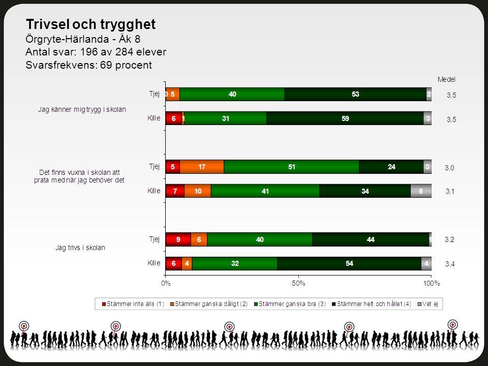 Trivsel och trygghet Örgryte-Härlanda - Åk 8 Antal svar: 196 av 284 elever Svarsfrekvens: 69 procent