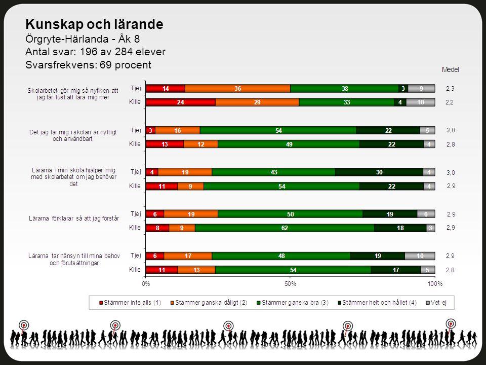 Kunskap och lärande Örgryte-Härlanda - Åk 8 Antal svar: 196 av 284 elever Svarsfrekvens: 69 procent