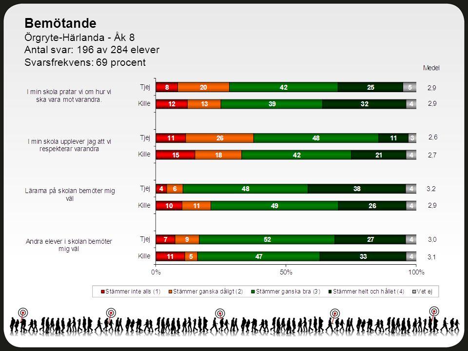 Bemötande Örgryte-Härlanda - Åk 8 Antal svar: 196 av 284 elever Svarsfrekvens: 69 procent