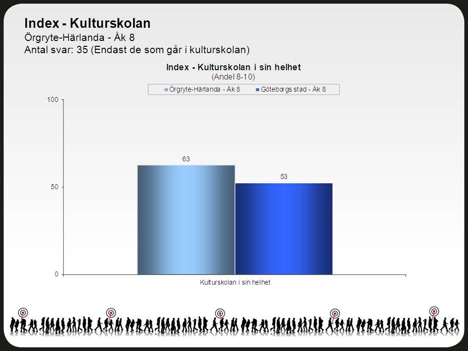 Index - Kulturskolan Örgryte-Härlanda - Åk 8 Antal svar: 35 (Endast de som går i kulturskolan)