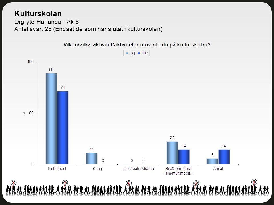 Kulturskolan Örgryte-Härlanda - Åk 8 Antal svar: 25 (Endast de som har slutat i kulturskolan)