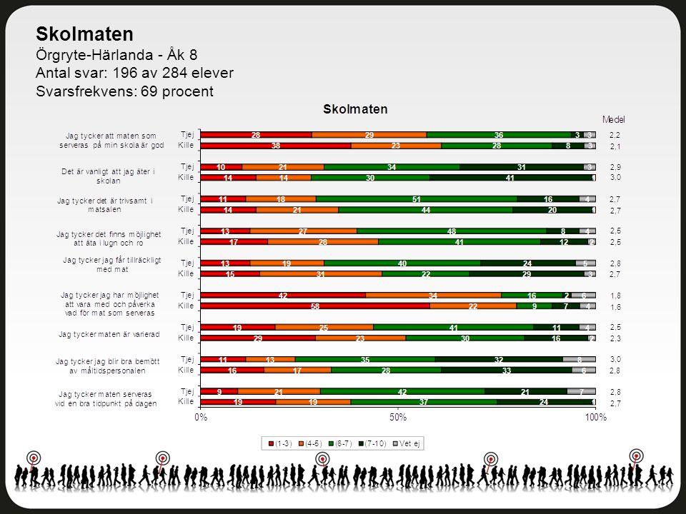 Skolmaten Örgryte-Härlanda - Åk 8 Antal svar: 196 av 284 elever Svarsfrekvens: 69 procent