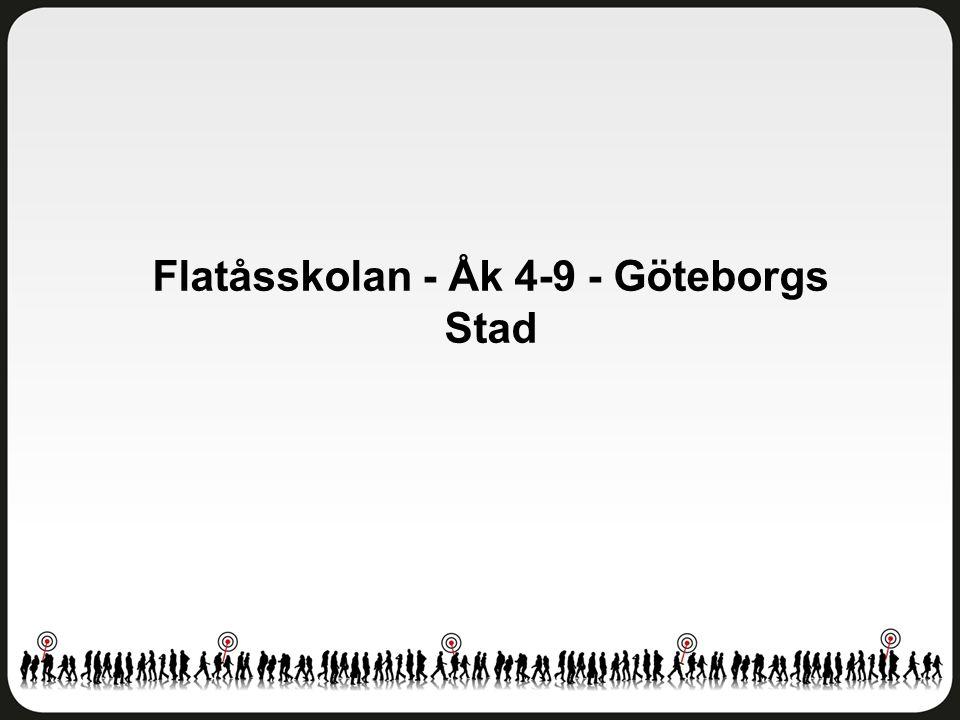 Helhetsintryck Flatåsskolan - Åk 4-9 - Göteborgs Stad Antal svar: 230