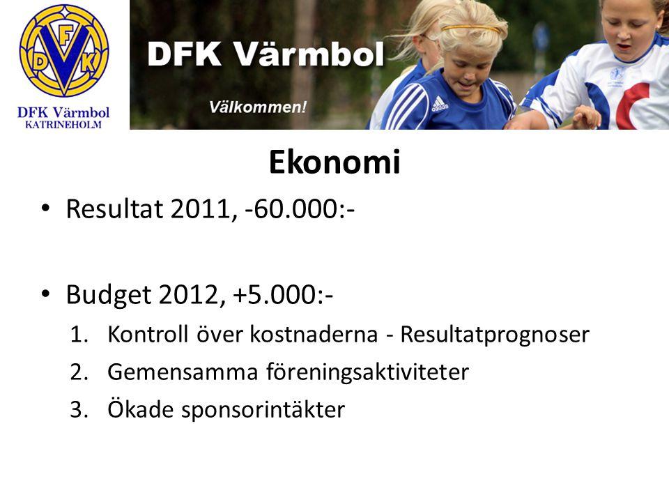 Ekonomi Resultat 2011, -60.000:- Budget 2012, +5.000:- 1.Kontroll över kostnaderna - Resultatprognoser 2.Gemensamma föreningsaktiviteter 3.Ökade spons