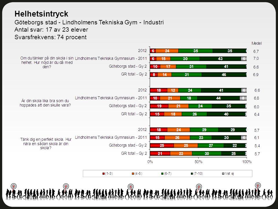 Helhetsintryck Göteborgs stad - Lindholmens Tekniska Gym - Industri Antal svar: 17 av 23 elever Svarsfrekvens: 74 procent