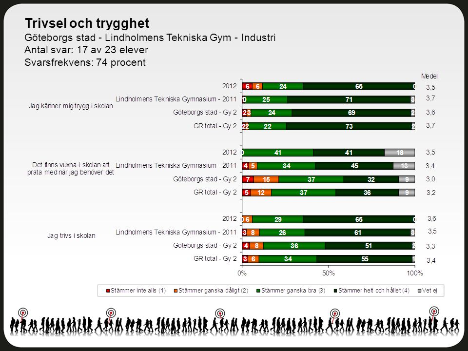 Trivsel och trygghet Göteborgs stad - Lindholmens Tekniska Gym - Industri Antal svar: 17 av 23 elever Svarsfrekvens: 74 procent