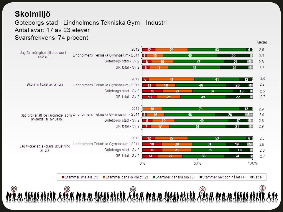 Skolmiljö Göteborgs stad - Lindholmens Tekniska Gym - Industri Antal svar: 17 av 23 elever Svarsfrekvens: 74 procent