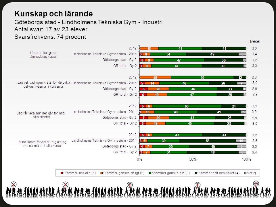 Kunskap och lärande Göteborgs stad - Lindholmens Tekniska Gym - Industri Antal svar: 17 av 23 elever Svarsfrekvens: 74 procent