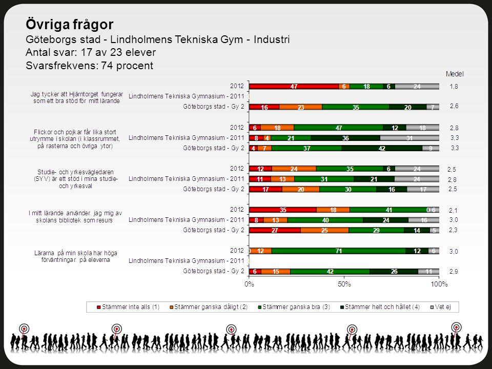 Övriga frågor Göteborgs stad - Lindholmens Tekniska Gym - Industri Antal svar: 17 av 23 elever Svarsfrekvens: 74 procent