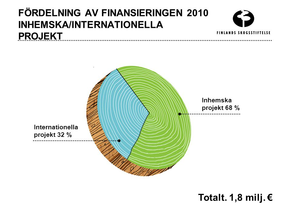 FÖRDELNING AV FINANSIERINGEN 2010 INHEMSKA/INTERNATIONELLA PROJEKT Internationella projekt 32 % Inhemska projekt 68 % Totalt.