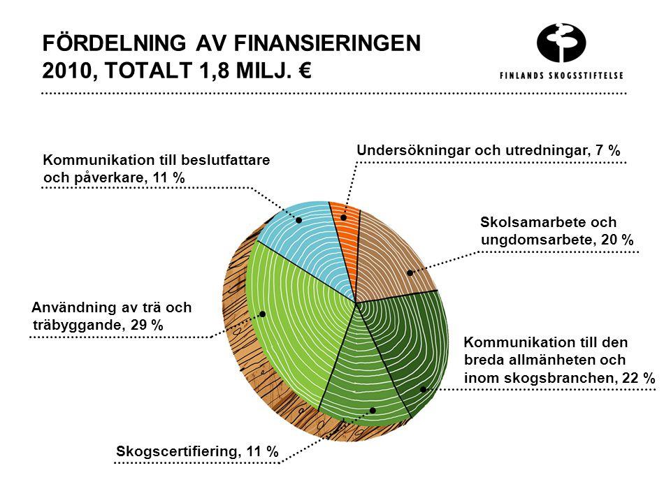 FÖRDELNING AV FINANSIERINGEN 2010, TOTALT 1,8 MILJ.