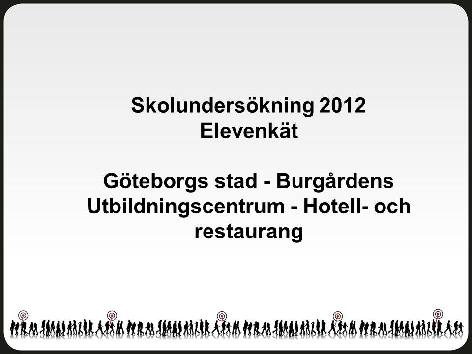 Skolundersökning 2012 Elevenkät Göteborgs stad - Burgårdens Utbildningscentrum - Hotell- och restaurang
