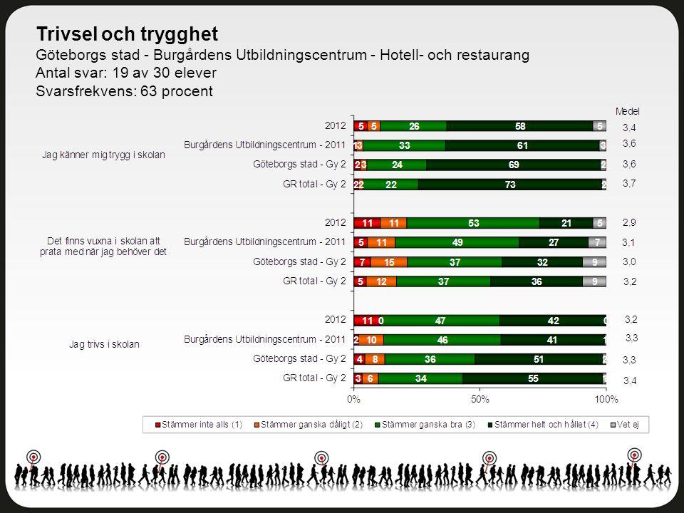 Trivsel och trygghet Göteborgs stad - Burgårdens Utbildningscentrum - Hotell- och restaurang Antal svar: 19 av 30 elever Svarsfrekvens: 63 procent