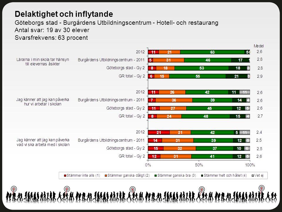 Delaktighet och inflytande Göteborgs stad - Burgårdens Utbildningscentrum - Hotell- och restaurang Antal svar: 19 av 30 elever Svarsfrekvens: 63 procent