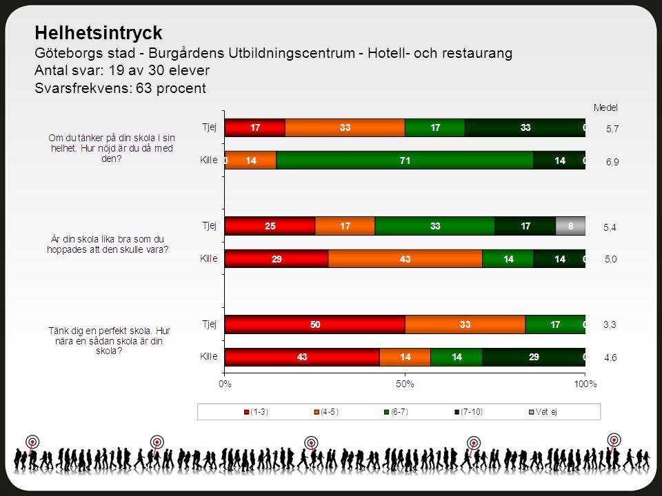 Helhetsintryck Göteborgs stad - Burgårdens Utbildningscentrum - Hotell- och restaurang Antal svar: 19 av 30 elever Svarsfrekvens: 63 procent