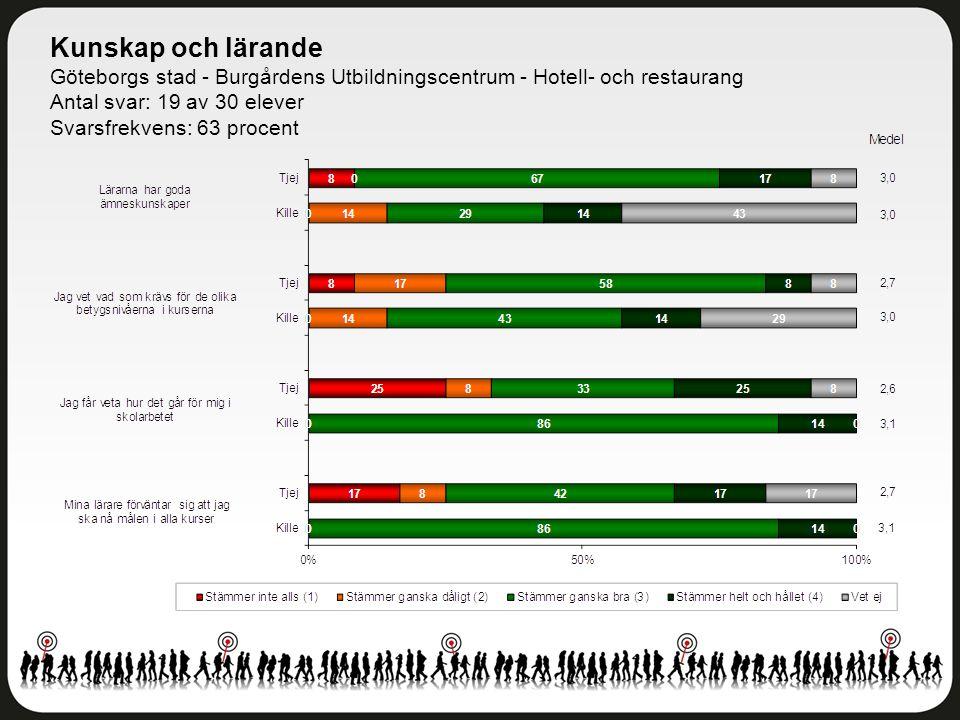 Kunskap och lärande Göteborgs stad - Burgårdens Utbildningscentrum - Hotell- och restaurang Antal svar: 19 av 30 elever Svarsfrekvens: 63 procent