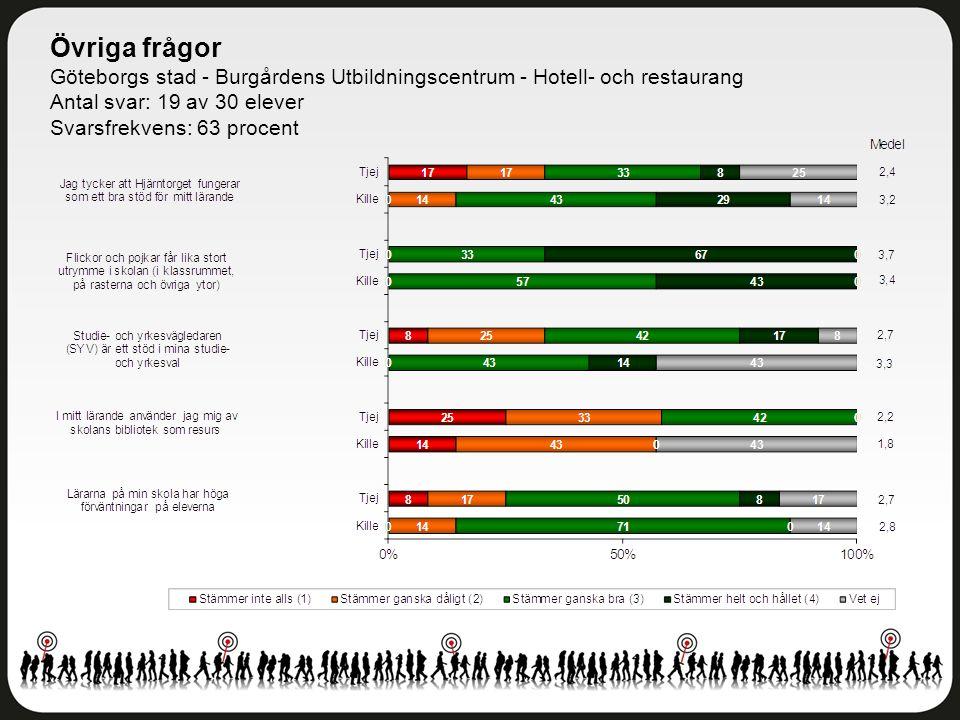Övriga frågor Göteborgs stad - Burgårdens Utbildningscentrum - Hotell- och restaurang Antal svar: 19 av 30 elever Svarsfrekvens: 63 procent