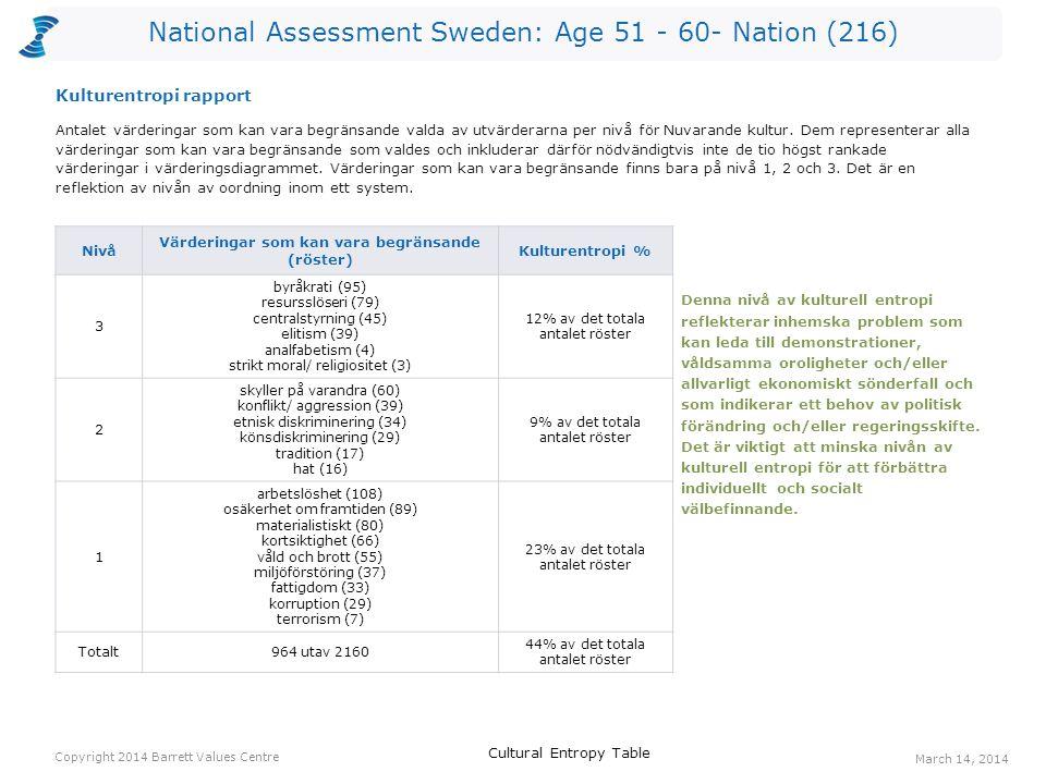 National Assessment Sweden: Age 51 - 60- Nation (216) Röster: Nuvarande kulturRöster: Önskad kulturHopp arbetstillfällen7140133 ansvar för kommande generationer129078 välfungerande sjukvård258863 ekonomisk stabilitet5811153 omsorg om de äldre85749 bevarande av naturen267448 långsiktighet64943 omsorg om de utsatta44137 engagemang94435 pålitlig samhällsservice154934 social rättvisa84234 Ett värderingshopp inträffar när det är fler röster för en värdering gällande Önskad kultur än för en värdering gällande Nuvarande kultur.