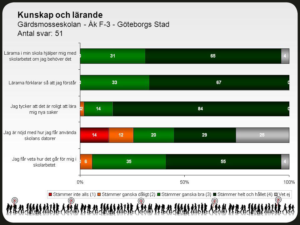 Kunskap och lärande Gärdsmosseskolan - Åk F-3 - Göteborgs Stad Antal svar: 51