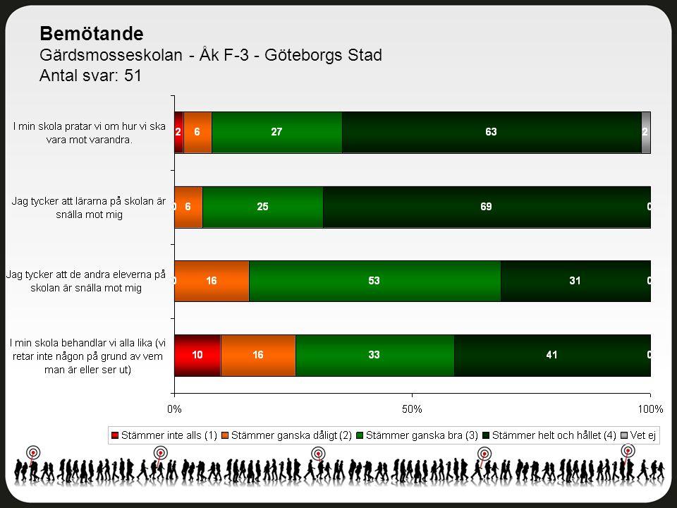 Bemötande Gärdsmosseskolan - Åk F-3 - Göteborgs Stad Antal svar: 51